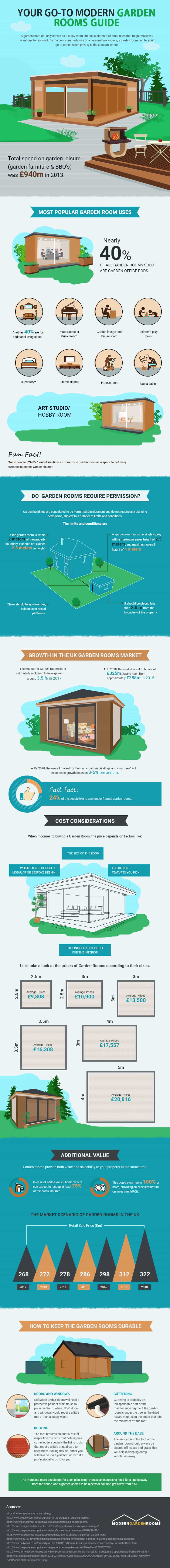 modern garden rooms infographic
